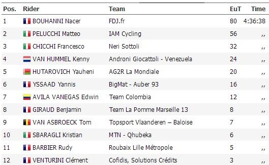 55th GP de Denain Porte du Hainaut (1.1)
